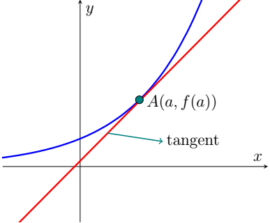 Finding Equations of Tangent Line