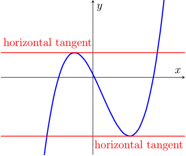 Finding Equations of Horizontal Tangent Line